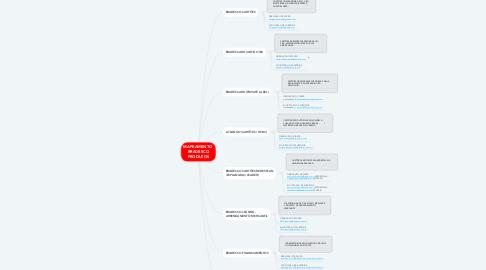 Mind Map: MAPEAMENTO  BRADESCO PRODUTOS