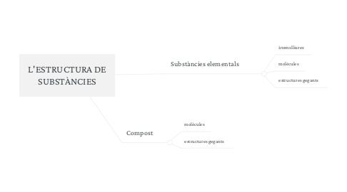 Mind Map: L'ESTRUCTURA DE SUBSTÀNCIES