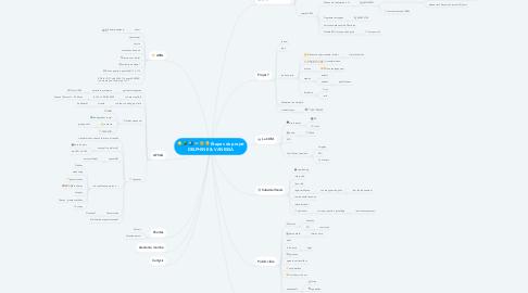 Mind Map: Étapes du projet DELPHINE & VANESSA