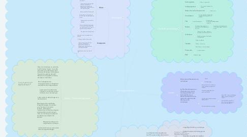 Mind Map: Numérique éducatif