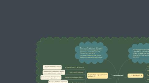 Mind Map: CASE Integrados.