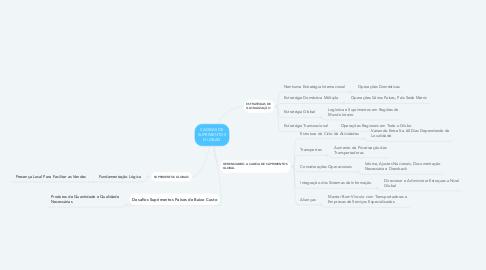 Mind Map: CADEIAS DE SUPRIMENTOS GLOBAIS