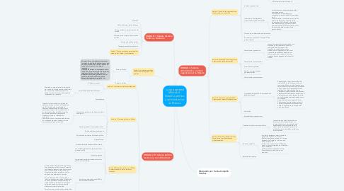 Mind Map: Lo que aprendí Módulo 4   Sistema político y administrativo en México