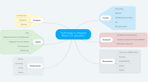 Mind Map: Technology to integrate Bloom's in education