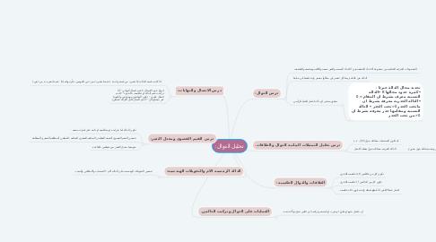 Mind Map: تحليل الدوال: