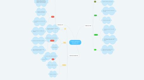 Mind Map: LICENCIAMIENTO  MICROSOFT