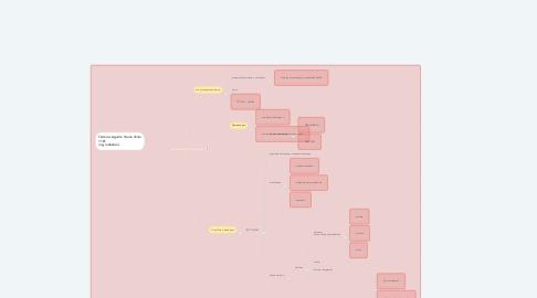 Mind Map: MOVIMIENTO ESTUDIANTIL 68