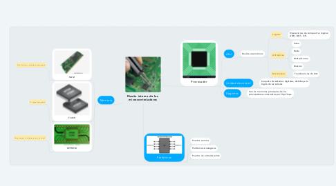 Mind Map: Diseño interno de los  microcontroladores