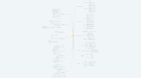 Mind Map: SAINS TAHUN 2
