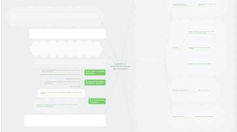 Mind Map: La gestión y la administración en la era del conocimiento