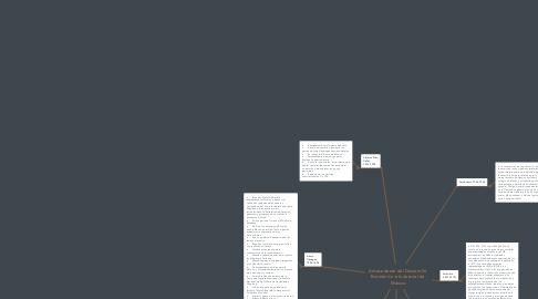 Mind Map: Antecedente del Desarrollo  Económico e Industrial de  México