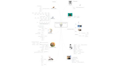 Mind Map: WYSTĄPIENIA PUBLICZNE Jak dobrze wypaść? - 2018 -