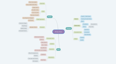 Mind Map: Emily Chan