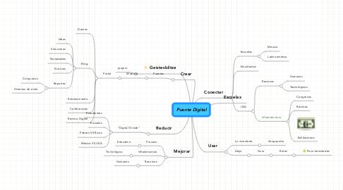Mind Map: Puente Digital