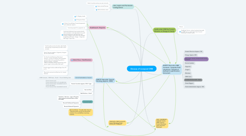 Mind Map: Diocese of Liverpool CRM