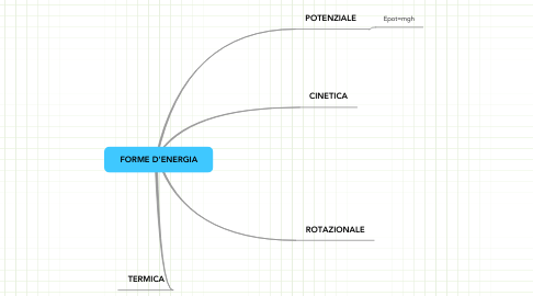 Mind Map: FORME D'ENERGIA
