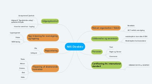 Mind Map: NIS Direktiv
