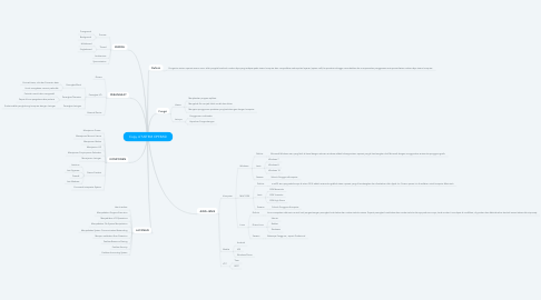 Mind Map: Copy of SISTEM OPERASI