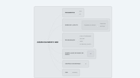 Mind Map: DESENVOLVIMENTO WEB