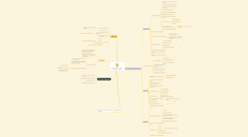 Mind Map: Online examination October - April