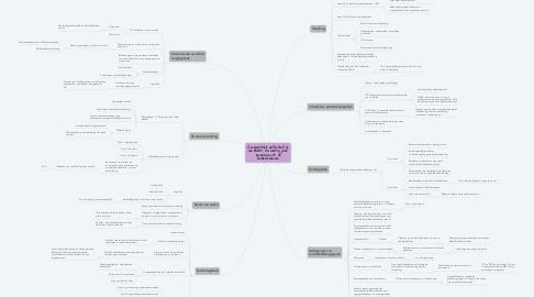 Mind Map: Zorglogistiek definitief op de kaart. Na dertig jaar langzaam uit de kinderschoenen.