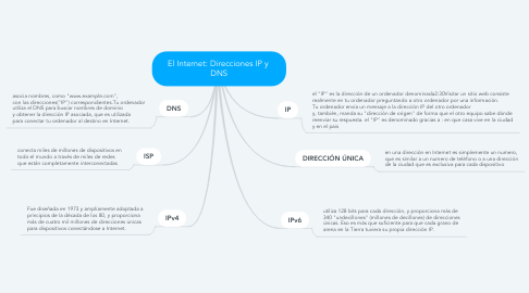 Mind Map: El Internet: Direcciones IP y  DNS