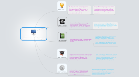 Mind Map: 2009 Michigan Educational Technology Standards--Grades 6-8