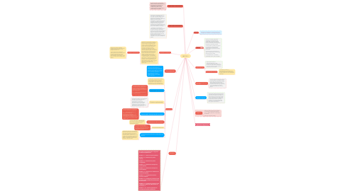 Mind Map: NBC PP 01
