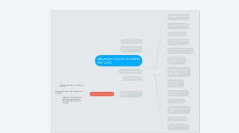Mind Map: PODER EJECUTIVO