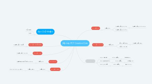 Mind Map: Bộ máy PCT Creative Club