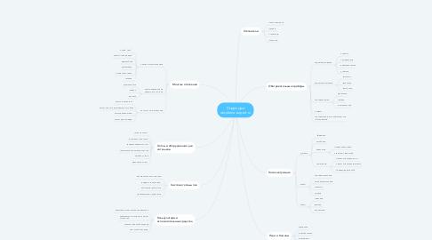 Mind Map: Структура otoplenie-expert.ru