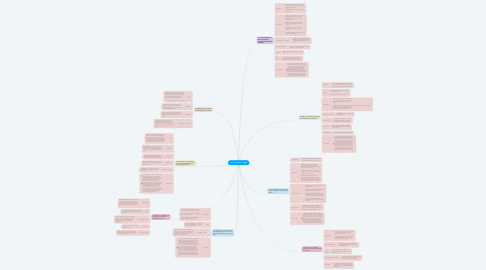 Mind Map: Jenna's Mindmap
