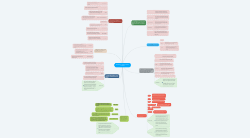 Mind Map: Modern US History Lessons Learned