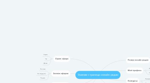 Mind Map: Главная страница онлайн радио