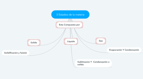 Mind Map: 3 Estados de la materia