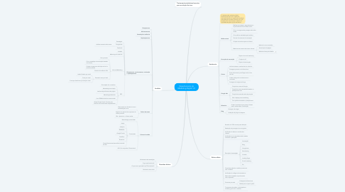 Mind Map: Departamento de Marketing Digital 1.0