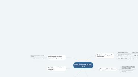 Mind Map: Redes Sociales y su Buen Uso