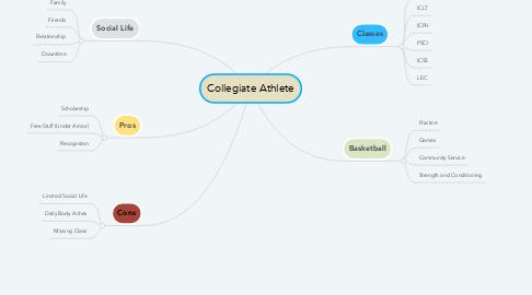 Mind Map: Collegiate Athlete