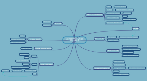 Mind Map: NIH RESEARCH MTHFR PROJECT B