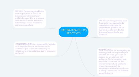Mind Map: NATURALEZA DE LOS REACTIVOS