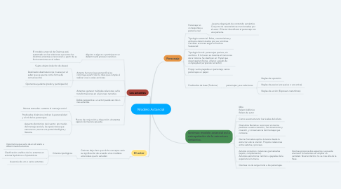 Mind Map: Modelo Actancial
