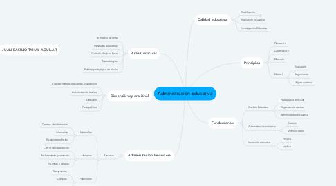 Mind Map: Administración Educativa