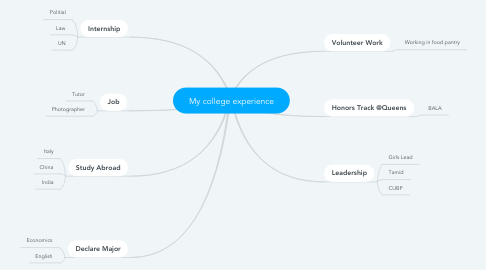 Mind Map: My college experience