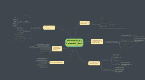 Mind Map: Sistema de gestión para integrar la planificación de la estrategia y la ejecución operacional