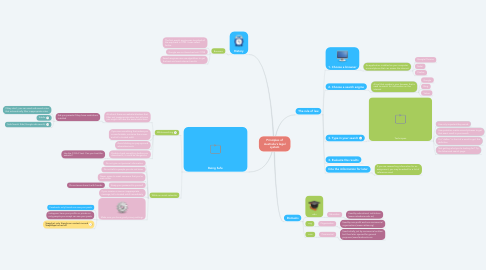 Mind Map: Using the Internet Safely and Effectively