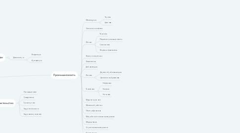 Mind Map: Клиенты доставки сотрудников