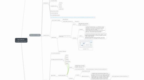 Mind Map: Как работает  интернет-реклама?