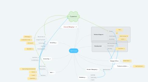 Mind Map: Cerri.com