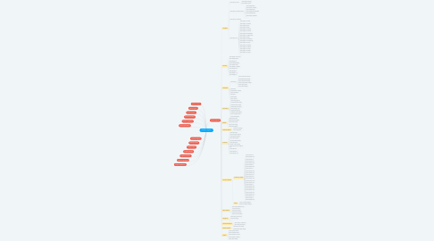 Mind Map: ремонт и отделка