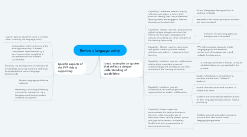 Mind Map: Review a language policy